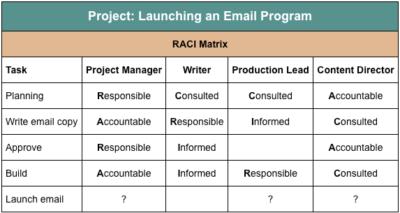 RACI matrix for a email program launch campaign